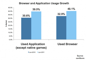 Browser and Application Use