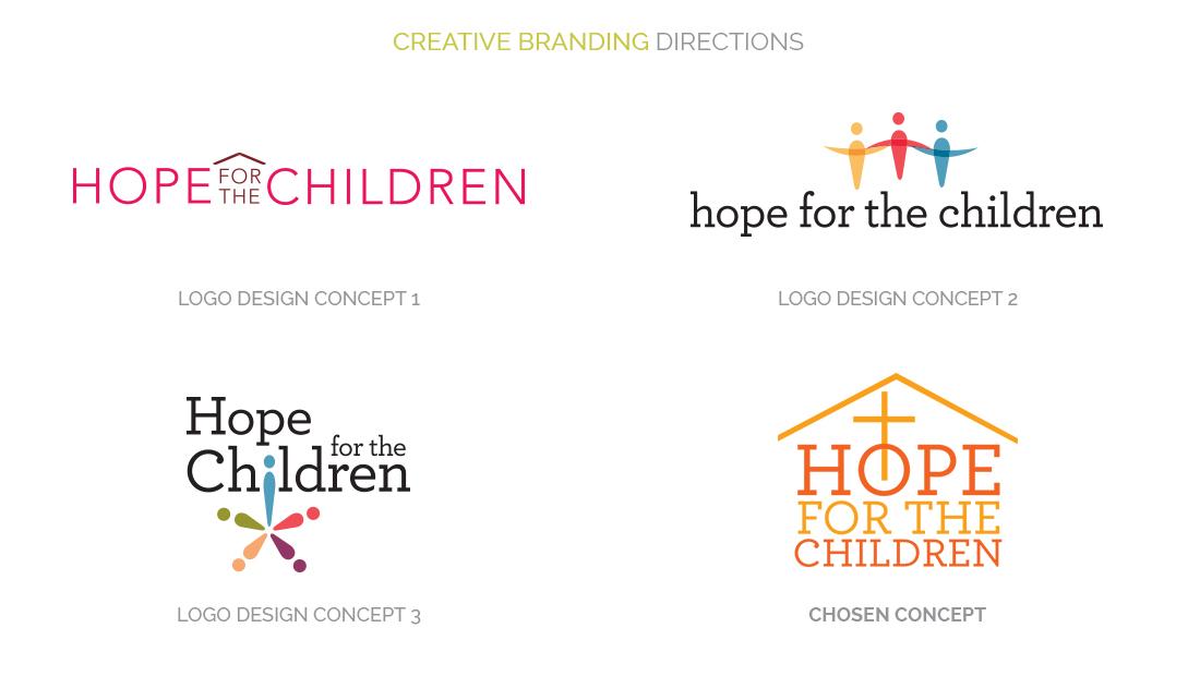 Creative Branding Directions